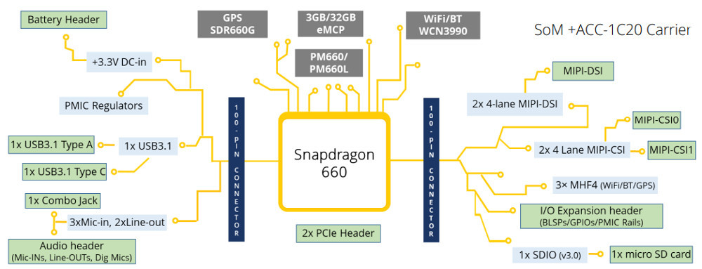 Tiny compute modules crank up Snapdragon 845 and Snapdragon 660
