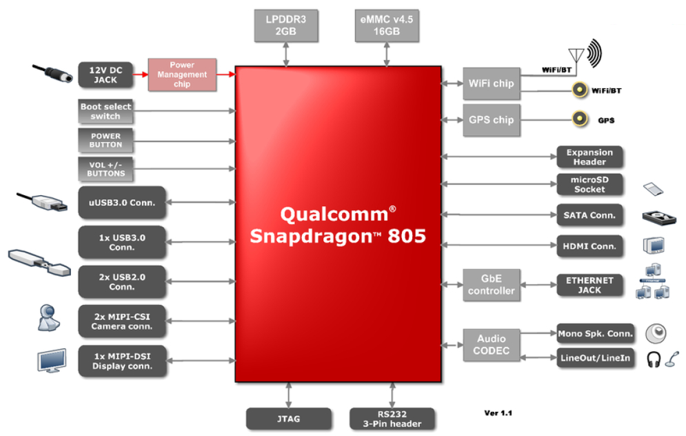 Qualcomm smartphone block diagram wiring