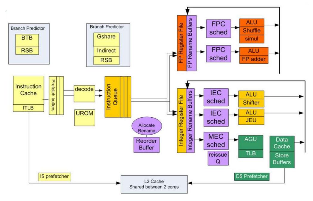Intel aims Bay Trail SoC at sub-$200 Android tablets | Bay Trail D Block Diagram |  | LinuxGizmos.com