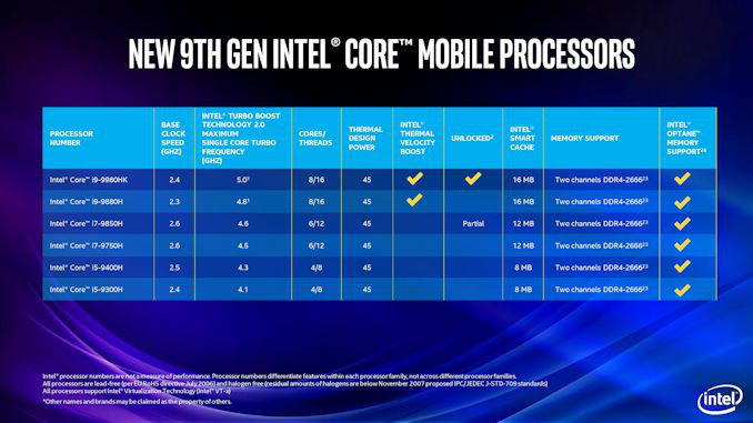 Intel roadmap shows 2Q rollout for 10nm Ice Lake and 3-5W Lakefield