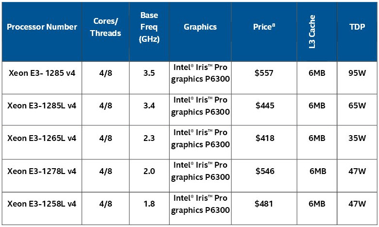 Intel S New Broadwell H Processor Comparison Chart In Two Parts Not Including Eq Core Models Click Images To Enlarge