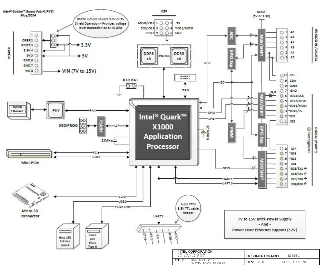 New Mcu Like Intel Quarks Sip Power But Wheres The Linux Pentium 3 Block Diagram Showing Quark X1000 Functions Galileo Left And Aaeon Aiot Click Images To Enlarge