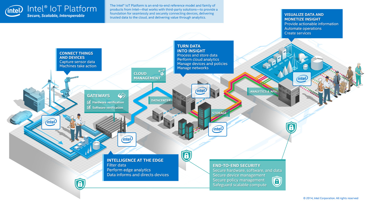 Intel extends its Internet-of-Things ecosystem