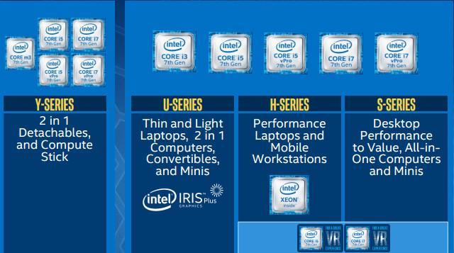 Intel Chart Showing 7th Gen Family Left And U Series Processor Click Images To Enlarge