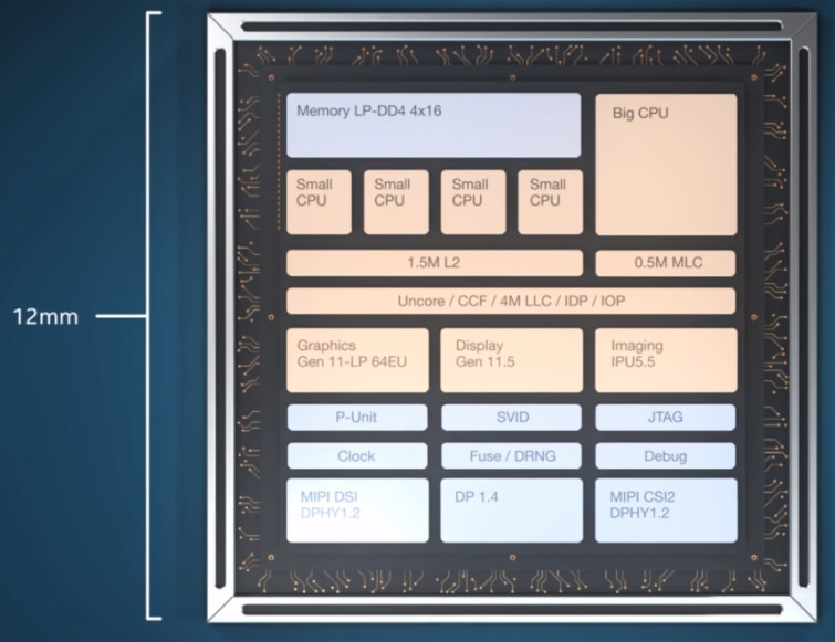 Intel roadmap shows 2Q rollout for 10nm Ice Lake and 3-5W