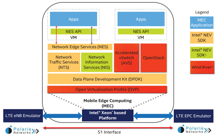Intel contributes open source NEV and Titanium code to