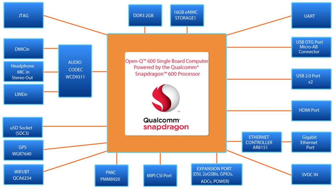 Intrinsyc s first sbc runs linux or android on snapdragon
