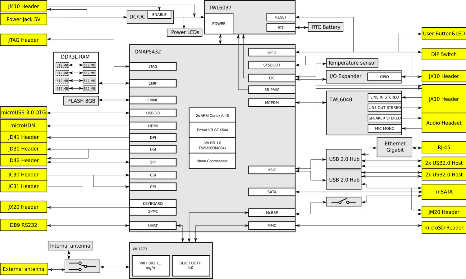 Tegra 4 Block Diagram Wiring Will Be A Thing Tesla With Description Nvidia 3