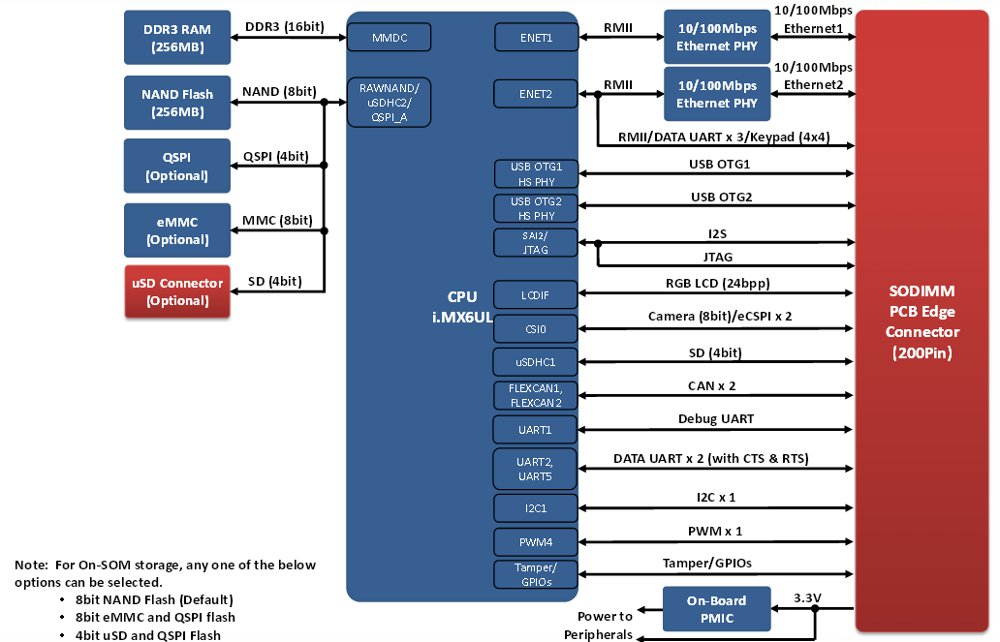 SODIMM-style i MX6 COMs include an UltraLite model