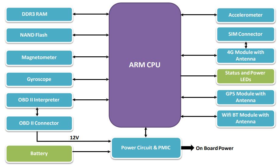 Wireless rich OBD-II compatible fleet computer runs Linux
