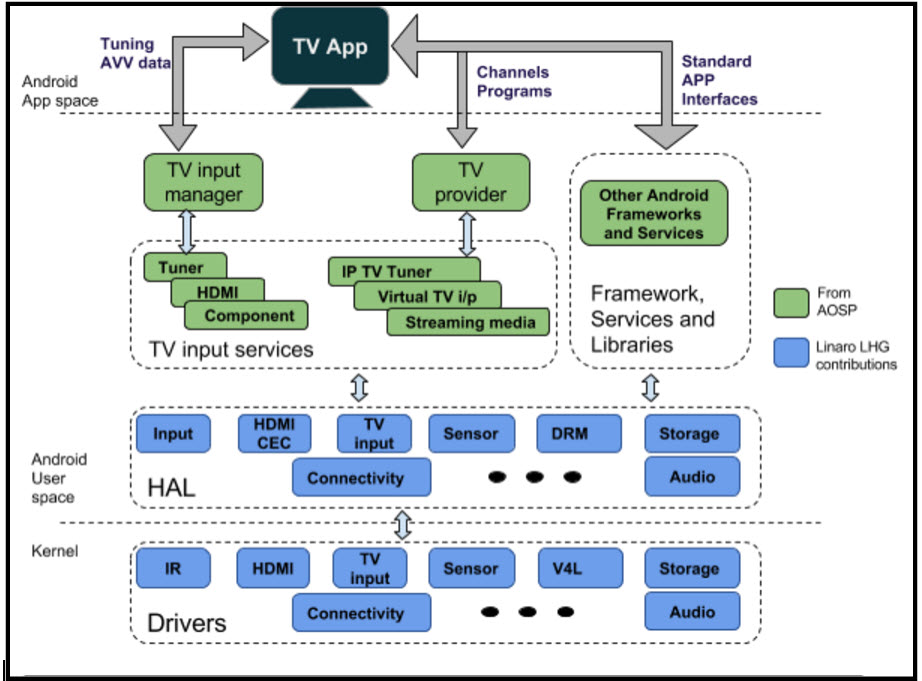 Linaro S Aosp Tv Supports Android Tv Development On 96boards
