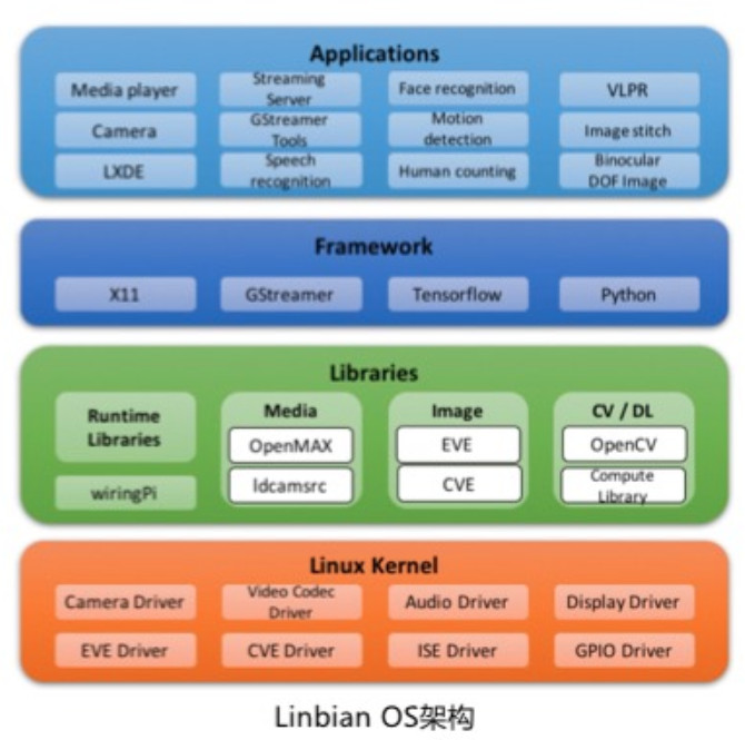 Linux hacker board features new Allwinner SoC with analytics accelerator