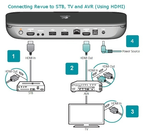 logitech revue stb tv avr hdmi cable tv connection diagram wiring diagram detailed