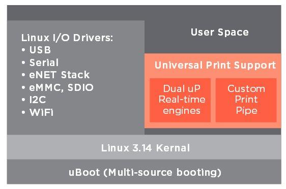 3d printer dev kit runs linux on new marvell armv7 soc for Architecture 3d linux