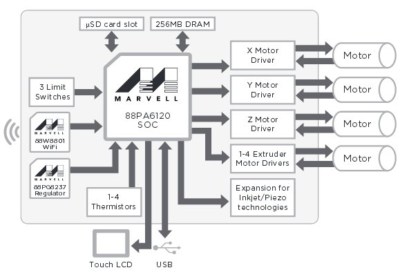 3d printer dev kit runs linux on new marvell armv7 soc