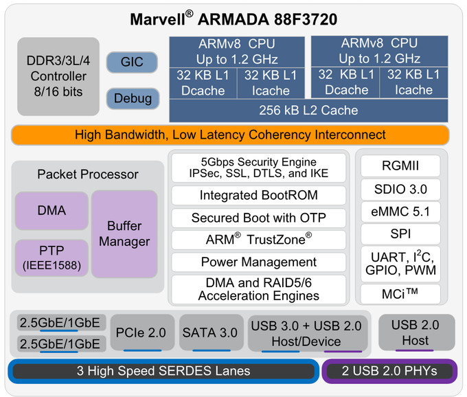 $39 network switching pico itx sbc runs linux on cortex a53 parts of a network switch marvell armada 3720 block diagram (left) and marvell topaz network switch diagram (click images to enlarge)