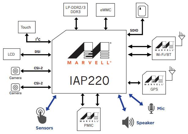 sensor oriented marvell cortex