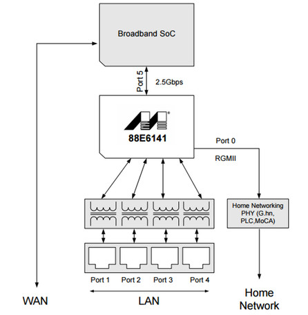 $39 network switching pico itx sbc runs linux on cortex a53 router diagram marvell armada 3720 block diagram (left) and marvell topaz network switch diagram (click images to enlarge)
