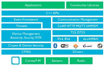 ARM tips IoT focused