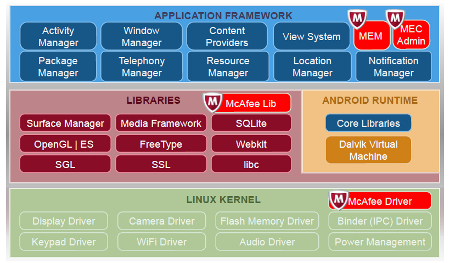 Android Architecture on Mcafee Embedded Control Android Architecture Sm Jpg