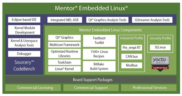 Mentor Embedded Linux adds 3rd Gen AMD G-Series support