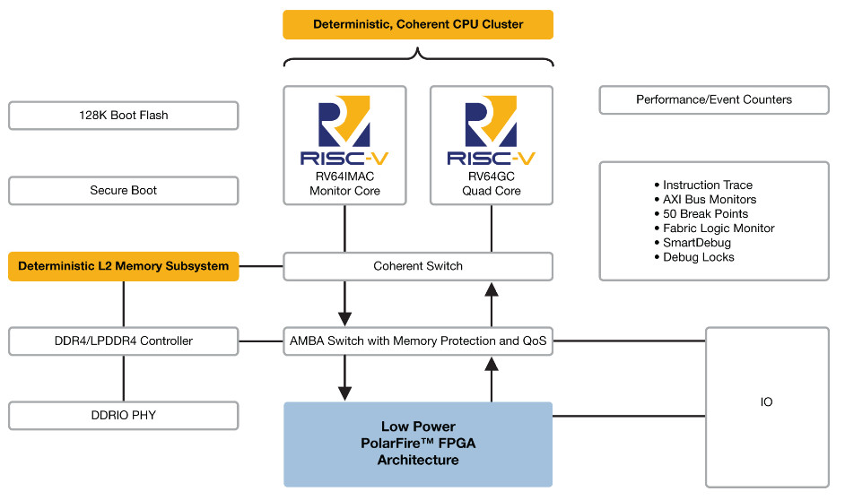World's first RISC-V-based FPGA SoC runs Linux