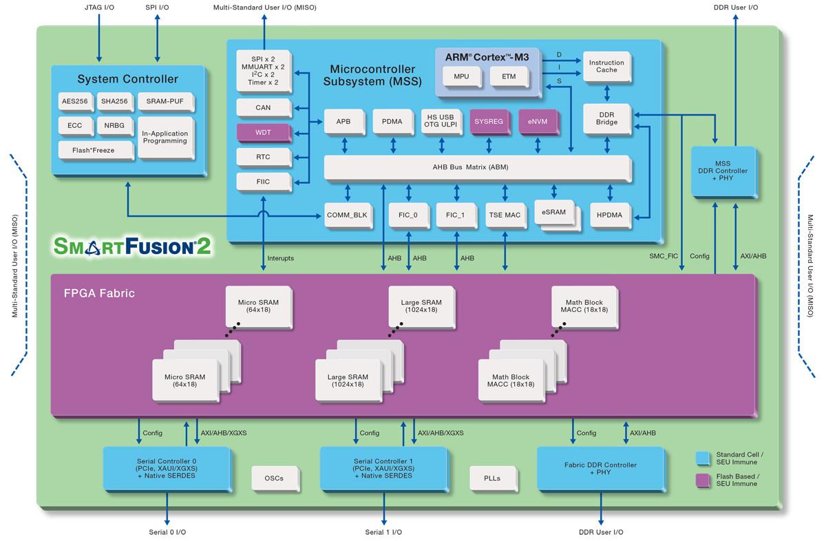 First Socs Based On Open Source Risc V Run Linux Virtex 7 Block Diagram
