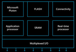 Why Microsoft chose Linux for Azure Sphere
