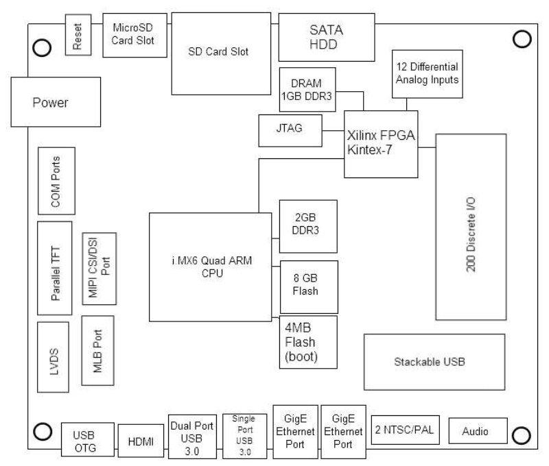 linux friendly sbc mixes i mx6 with kintex 7 fpga. Black Bedroom Furniture Sets. Home Design Ideas