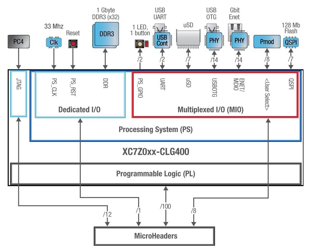 Tiny Sbc Runs Linux On Xilinx Arm Fpga Soc Kintex 7 Block Diagram