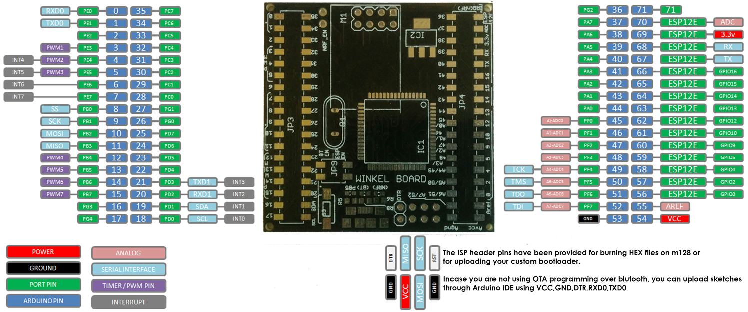 Open source Arduino compatible board has WiFi, Bluetooth, RF