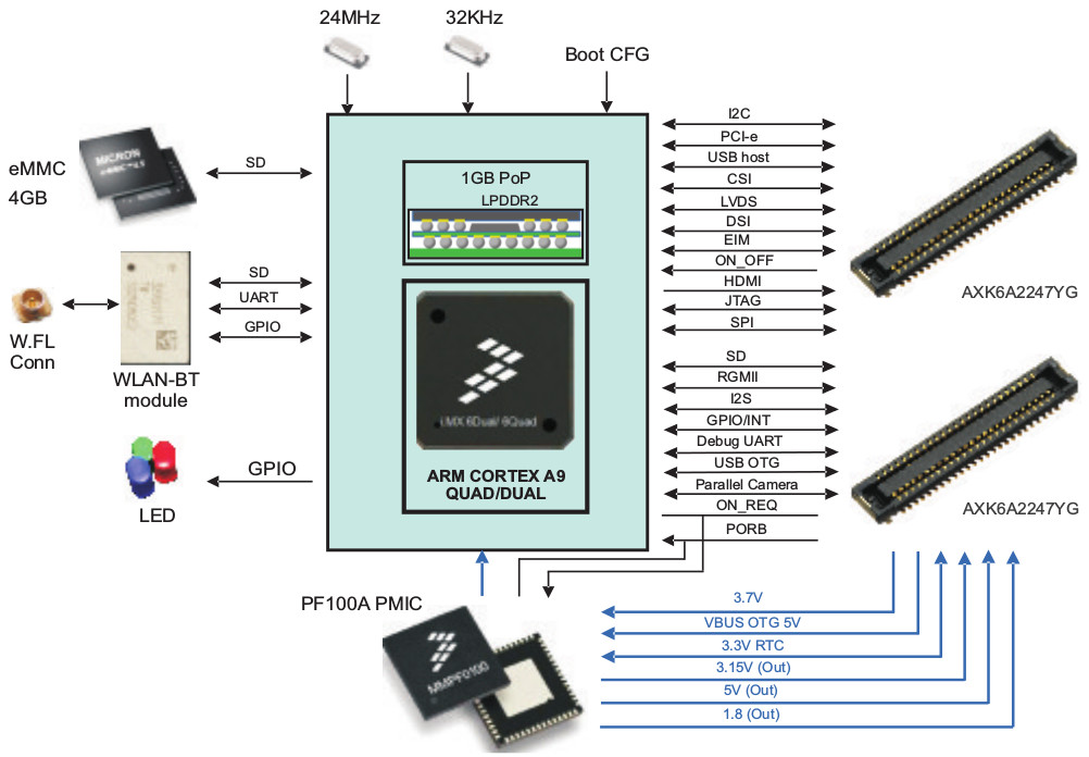 Smallest ever Linux-capable wireless i MX6 module?