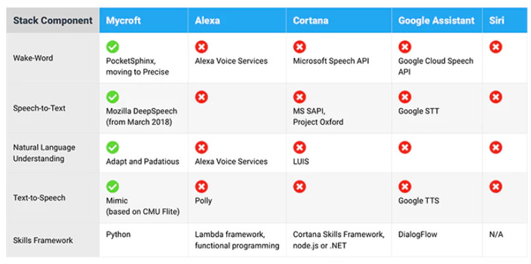 Open source voice assistant speaker promises user privacy
