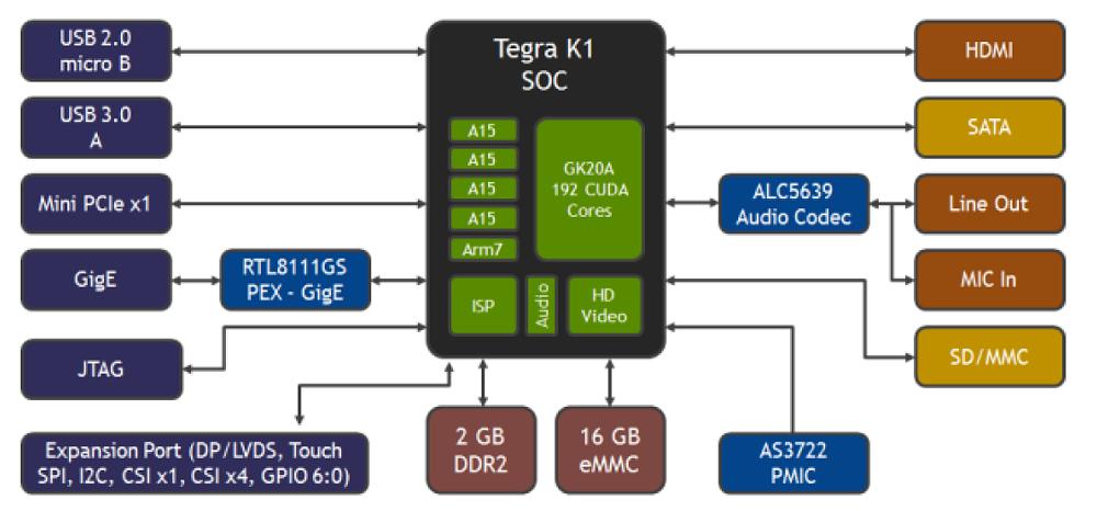 nvidia jetson tk1 most advanced hacker sbc rh linuxgizmos com Tegra 4 Board Tegra 4 Wayne
