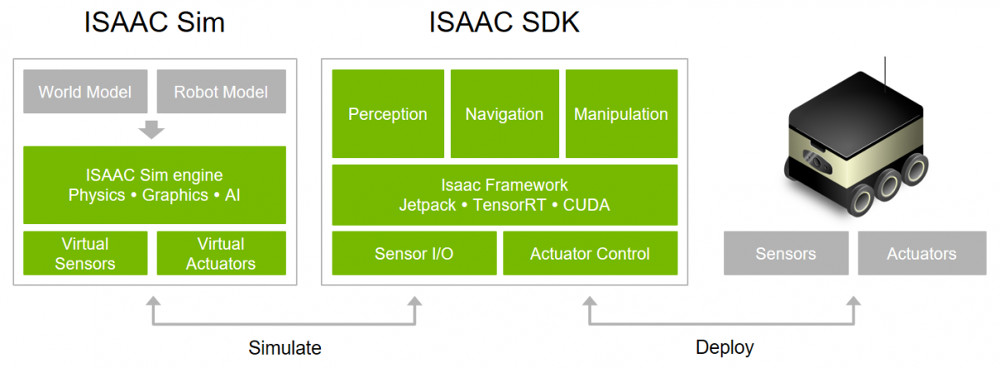 Robotics dev kit runs new Isaac SDK on octa-core Xavier module