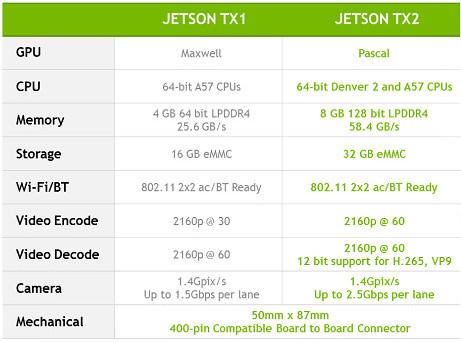 Nvidia's new Jetson TX2 module runs Linux on Tegra Parker