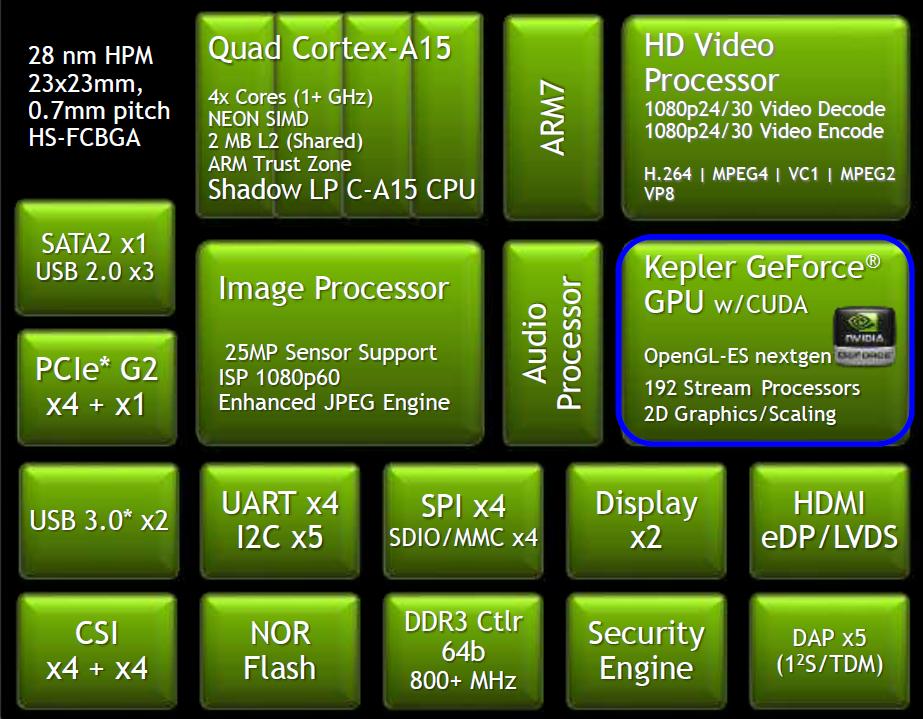 nvidia unveils tegra k1 with 192 gpus preps 64 bits rh linuxgizmos com Tegra 4 Games Tegra 4 Windows 8