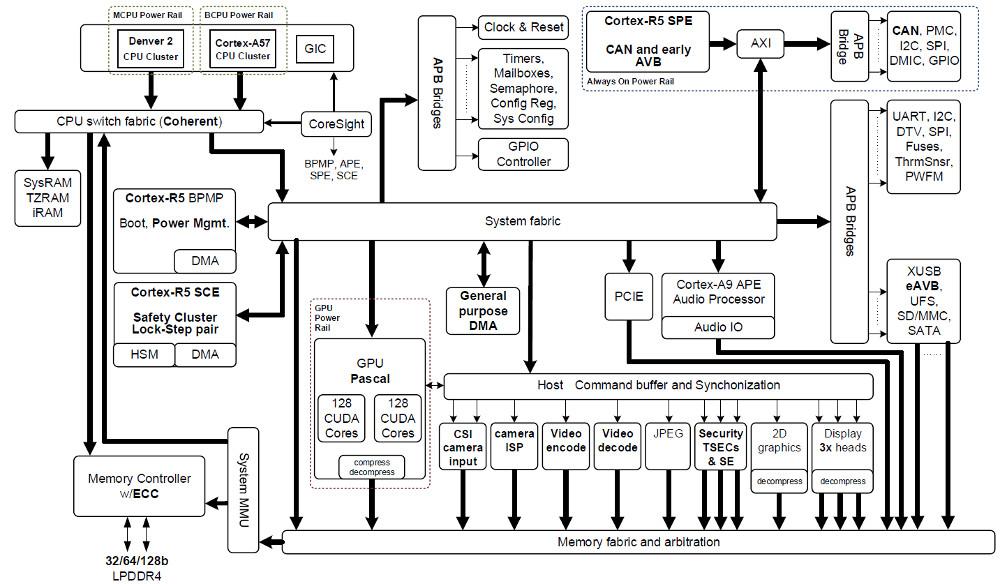 nvidia u0026 39 s new jetson tx2 module runs linux on tegra parker
