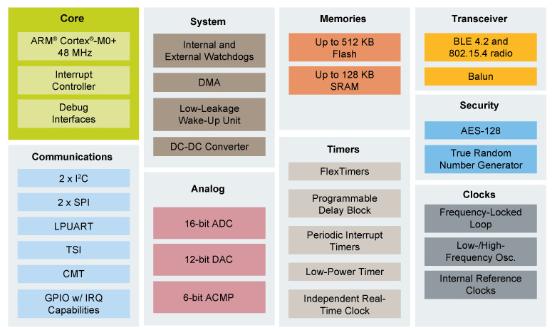 Yocto-driven IoT gateway does Thread and BLE