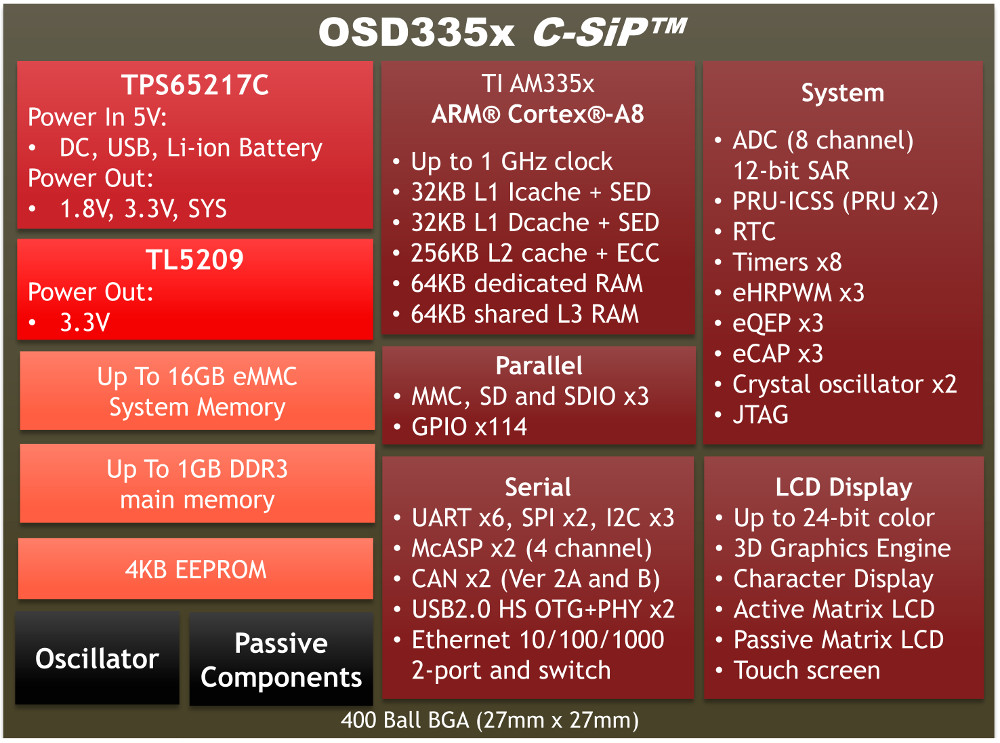 BeagleBone-like SiP package adds eMMC and an oscillator