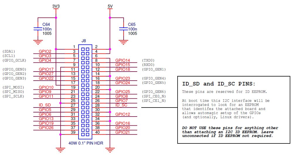 likewise Pi Modelb Pinouts in addition Sequiturlabs Coretee Arch furthermore Im further Block Diag. on raspberry pi jtag
