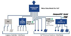 PICMG spec standardizes links between IoT controllers and sensors