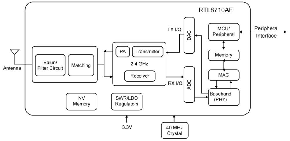tiny  2 iot module runs freertos on realtek ameba wifi soc