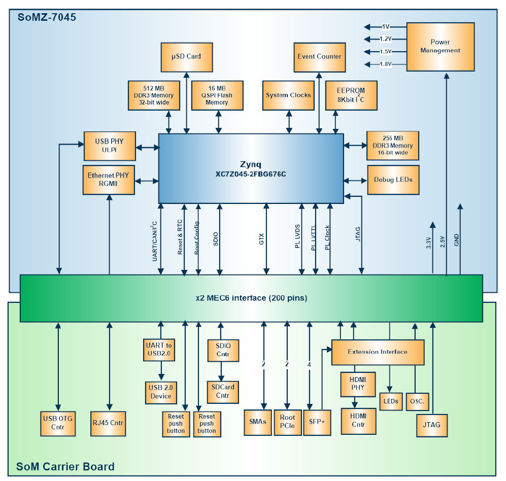 Tiny Arm Fpga Zynq Com Does Debian Kintex 7 Block Diagram Somz 7045 Baseboard Left And Component Details Click Images To Enlarge