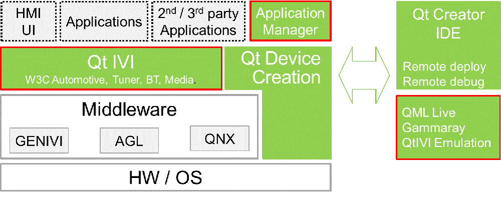 Open source Linux automotive stack runs on Raspberry Pi and