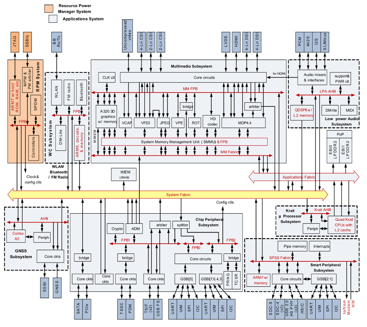 Intrinsyc's first SBC runs Linux or Android on Snapdragon 600 Qualcomm Snapdragon Block Diagram