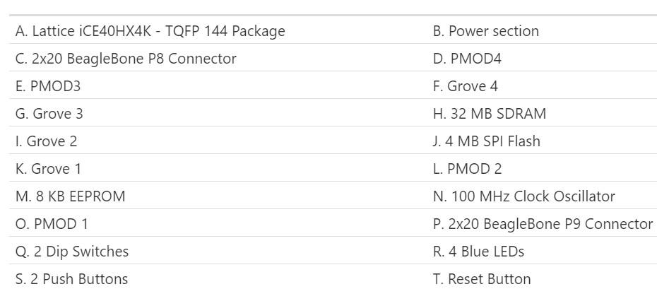 Open source cape opens BeagleBone up to Lattice iCE40 FPGA