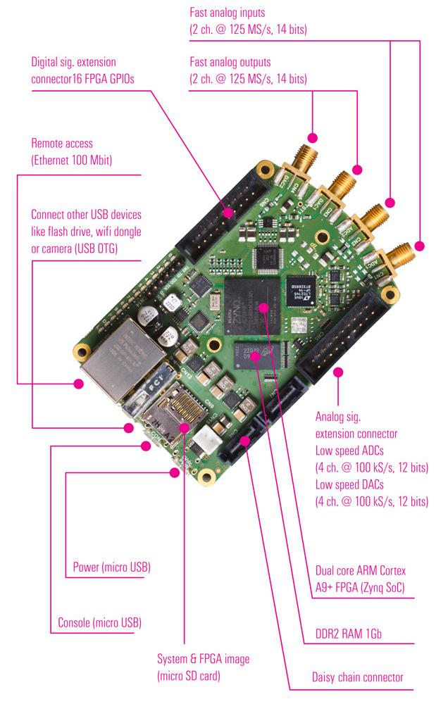 Hackable measurement board runs Linux on an ARM+FPGA SoC