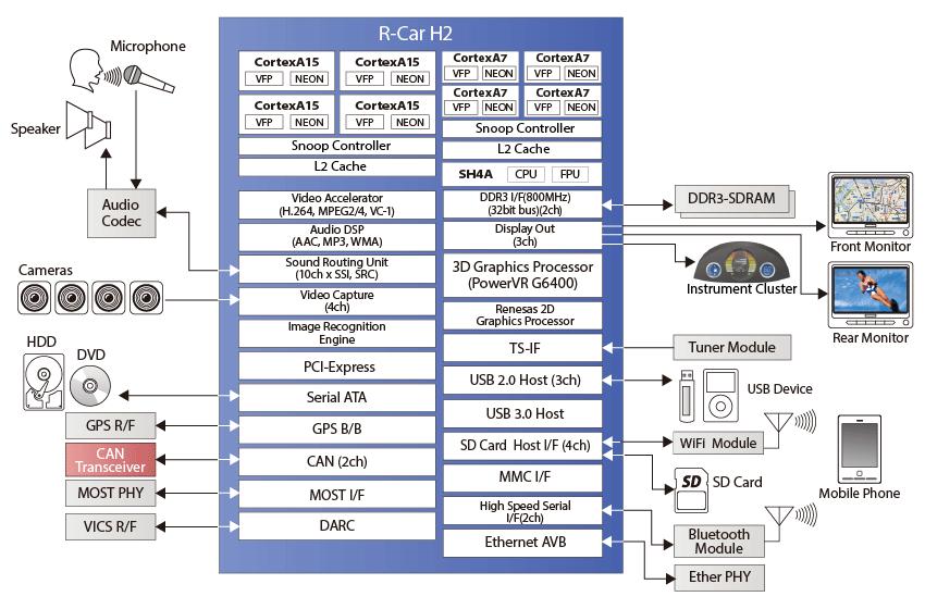 big.LITTLE ARM embraces automotive infotainment