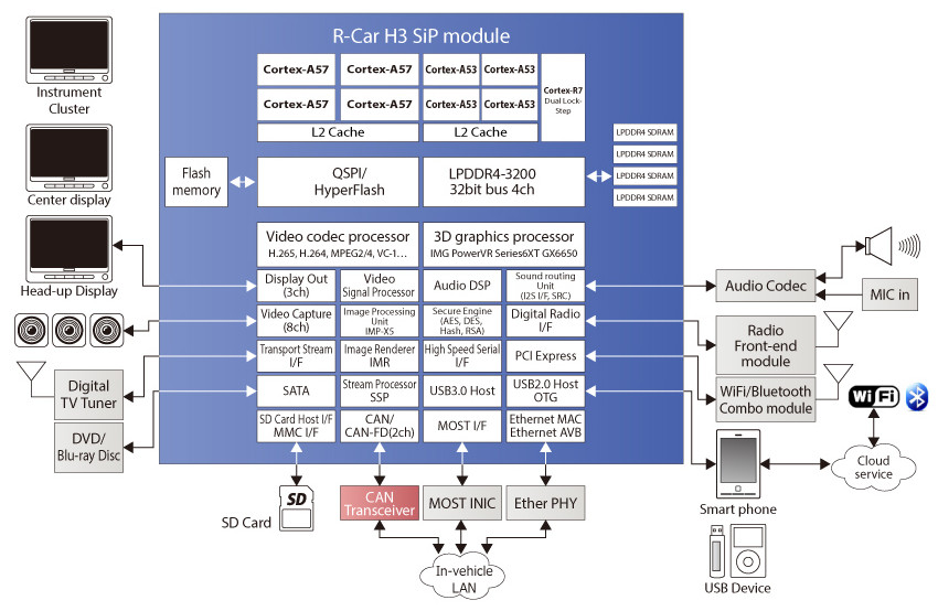 Renesas goes 64 bit for latest automotive r car soc r car h3 block diagram click image to enlarge ccuart Gallery